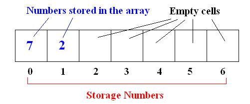 how to get first element of string array in java